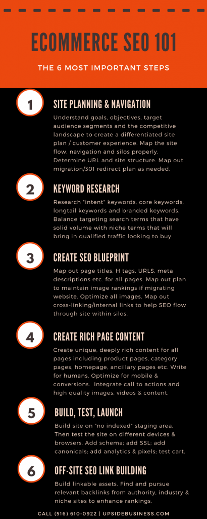 eCommerce SEO 101 infographic - Upside Business Consultants