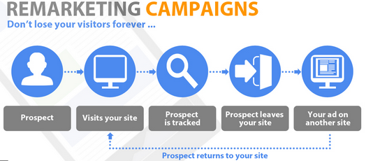 Remarketing Campaign for Lawyers